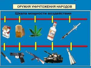 Шкала, расценивающая вредные привычки по степени уничтожения людского населения (иллюстрация)
